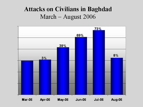 Comparing sectarian casualties in Baghdad from July to August 2006