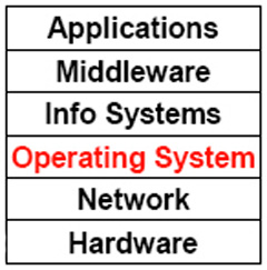 Computer Architectural System Layers