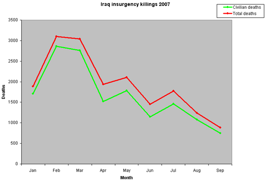 Iraq insurgency killings 2007