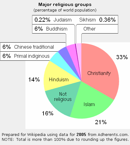 World Religions By Population
