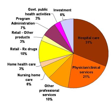 National Health Expenditures Distribution 2007