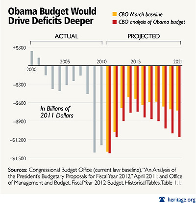 United States budget deficits