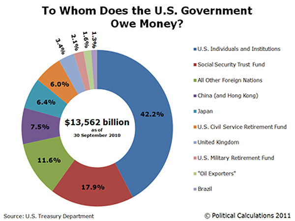 U.S. National Debt Pie Chart